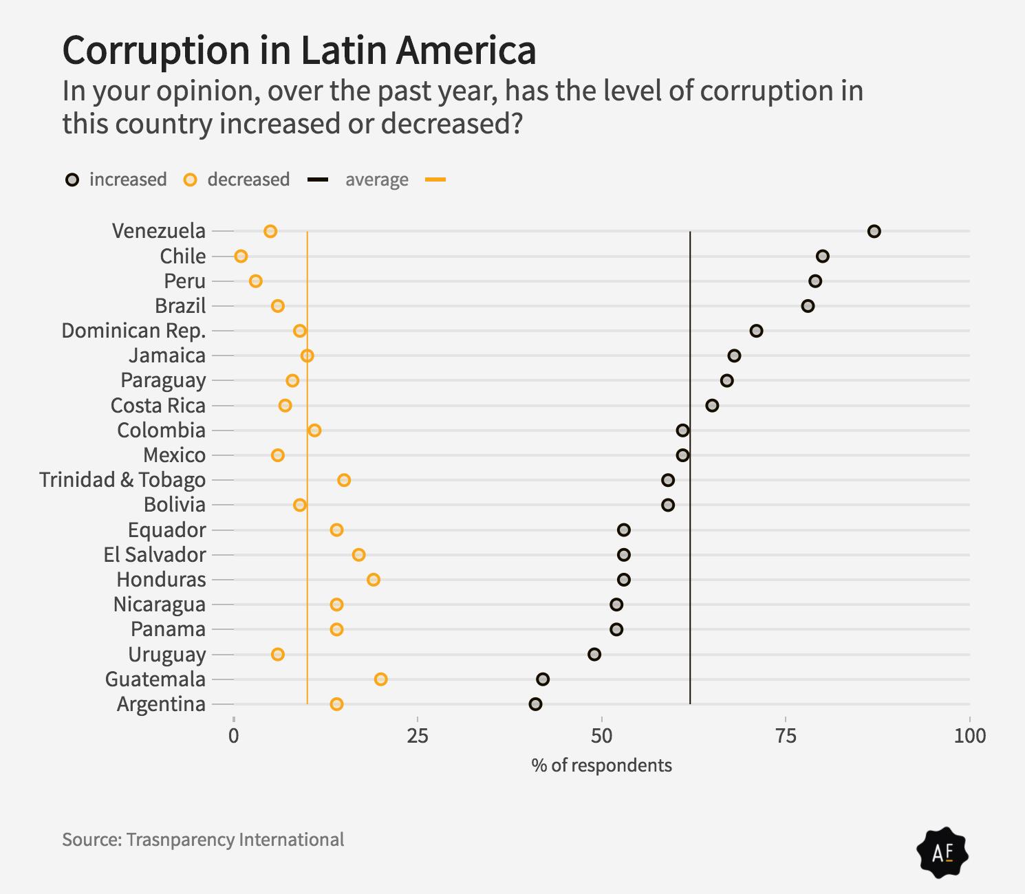 Brazil corruption transparency international government
