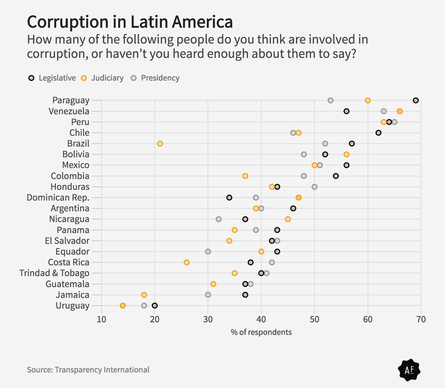 Brazil corruption transparency international