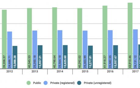 public spending brazil world bank
