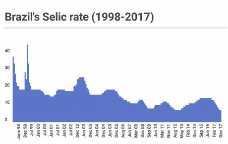 selic benchmark interest rate
