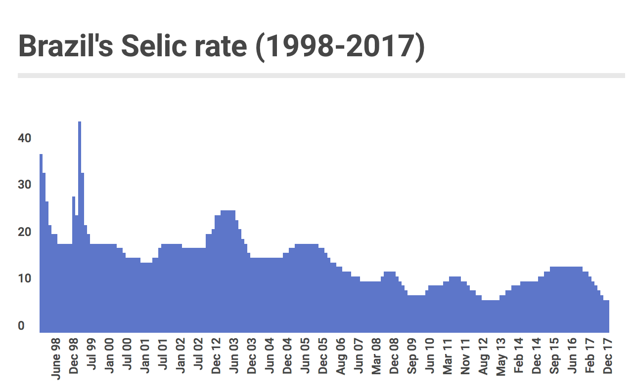 selic benchmark interest rate