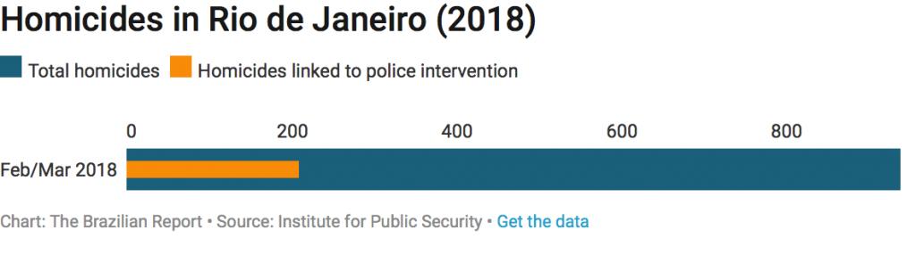 Rio's security crime homicides