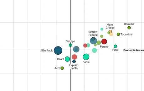 How Brazilian parties spread across the political spectrum states