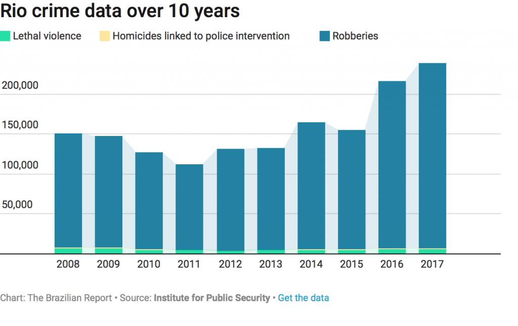 Rio's security crime
