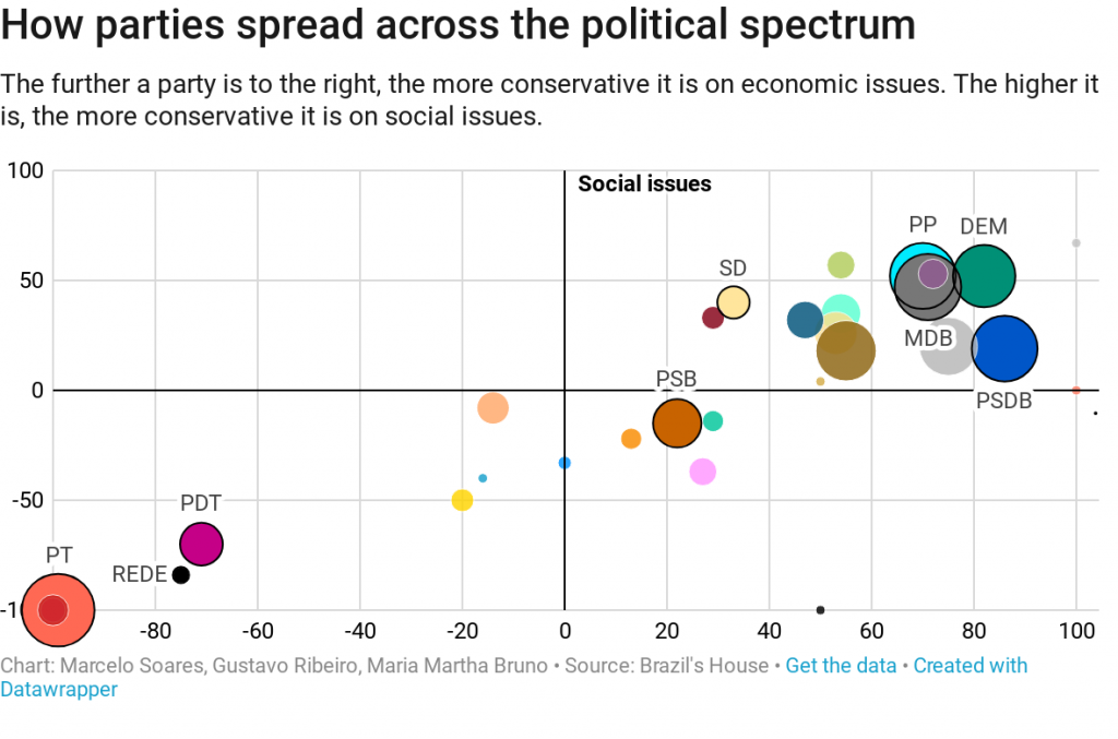 How Brazilian parties spread across the political spectrum parties