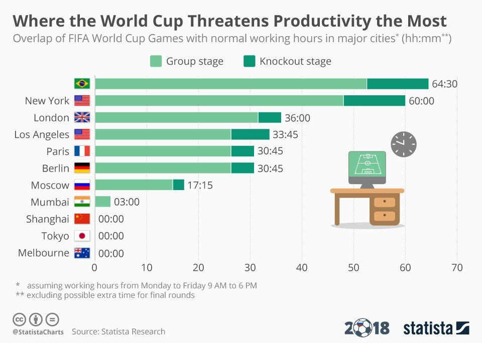 stock market world cup