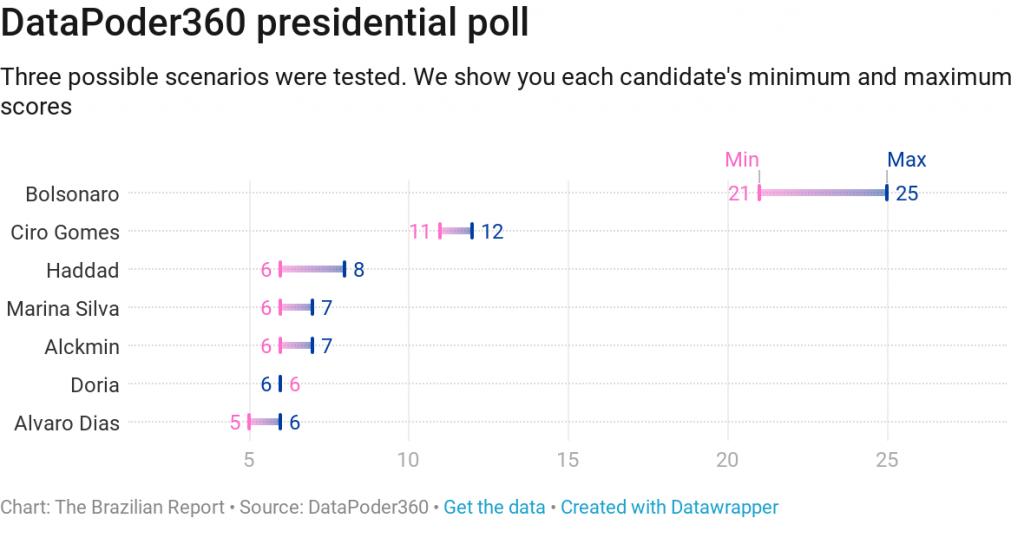 datapoder360 Brazil's presidential polls