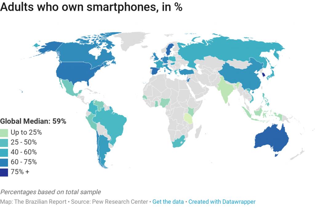smartphones brazil internet