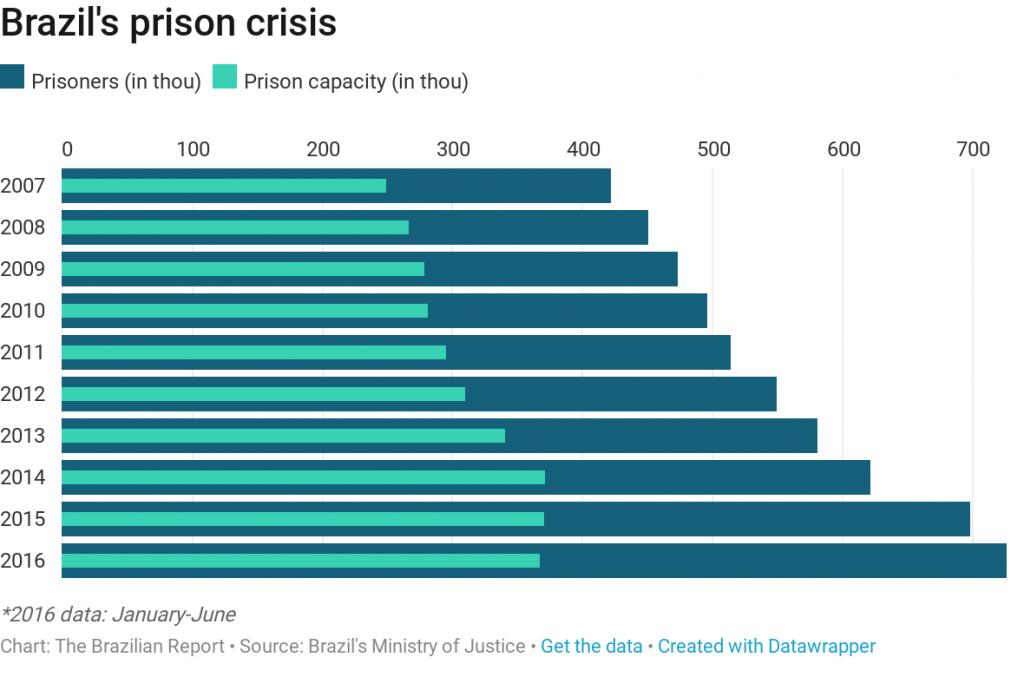 pcc prison crisis brazil