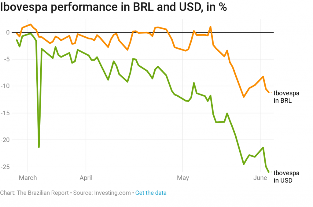 Ibovespa performance in BRL and USD, in %