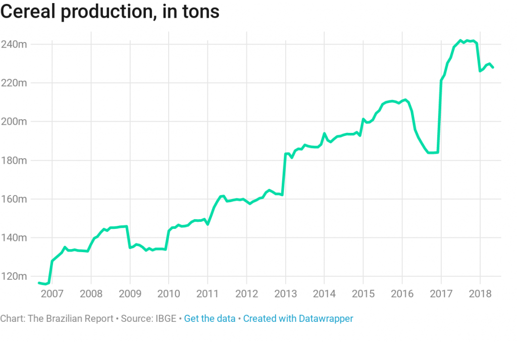 brazil agricultural research grain production