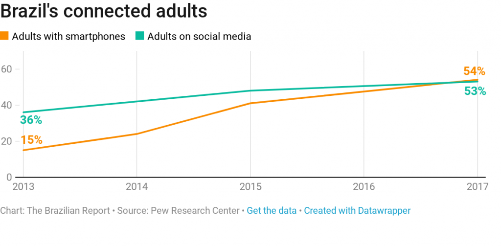 adults connected internet brazil