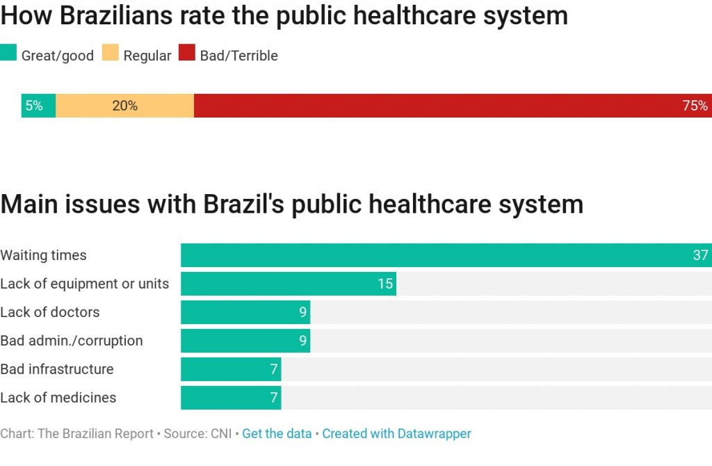 Brazil public healthcare system