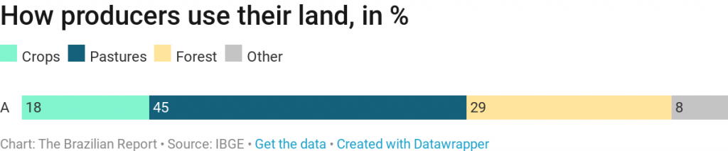 Brazilian agribusiness land usage