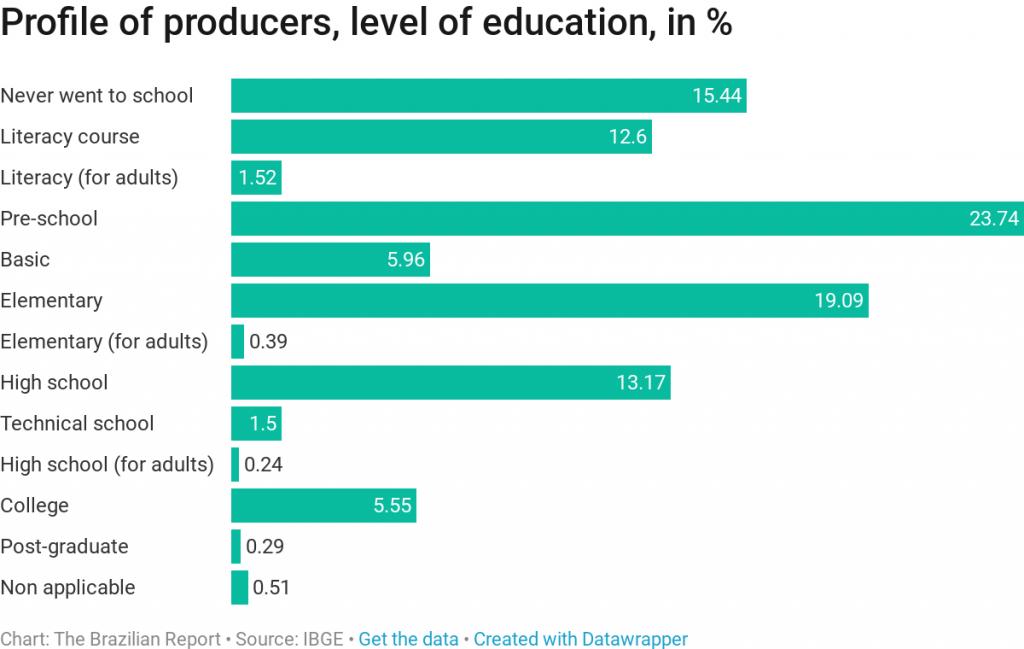 Brazilian agribusiness producers education