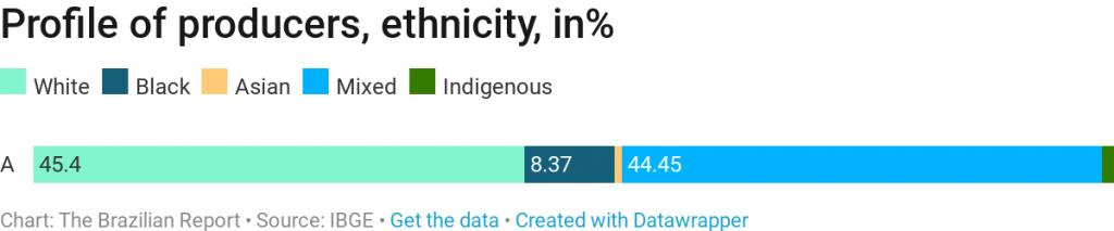 Brazilian agribusiness producers ethnicity
