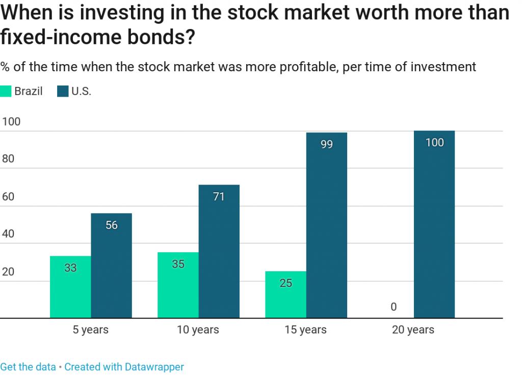 brazilian investors stock market money economy