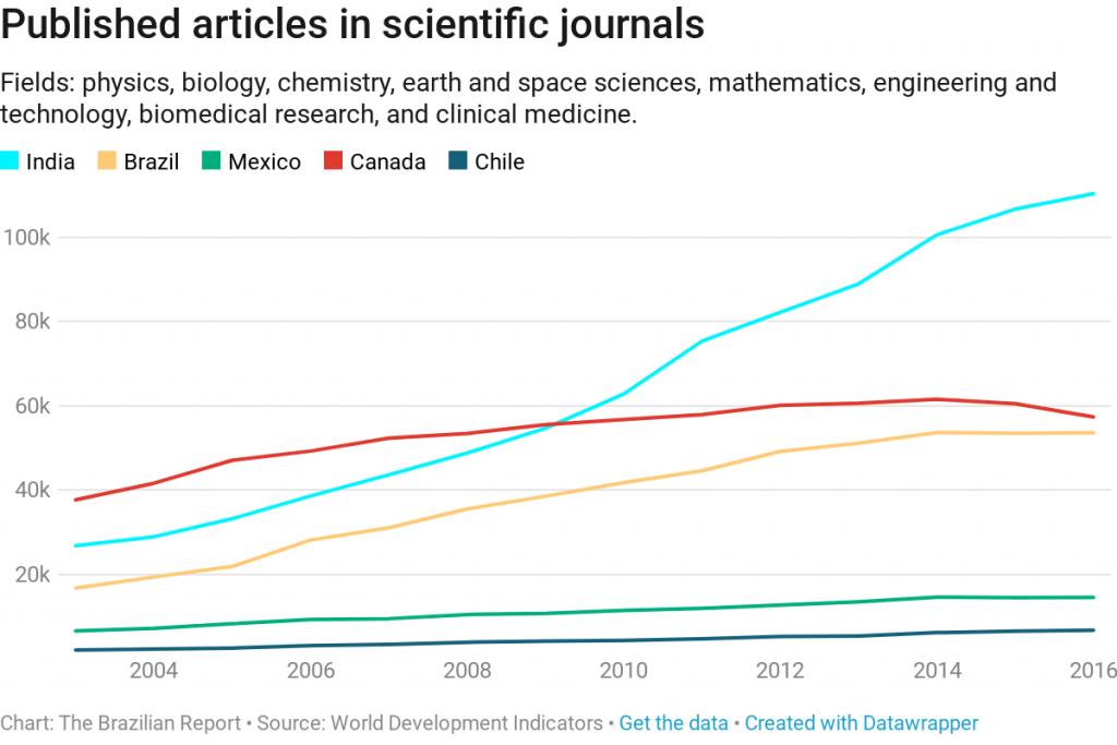 innovation articles published scientific journals