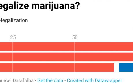 Should Brazil legalize marijuana?
