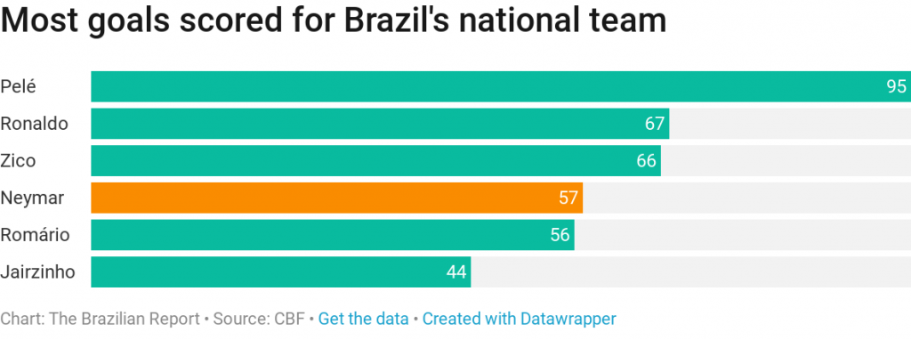 brazil top scores neymar pele