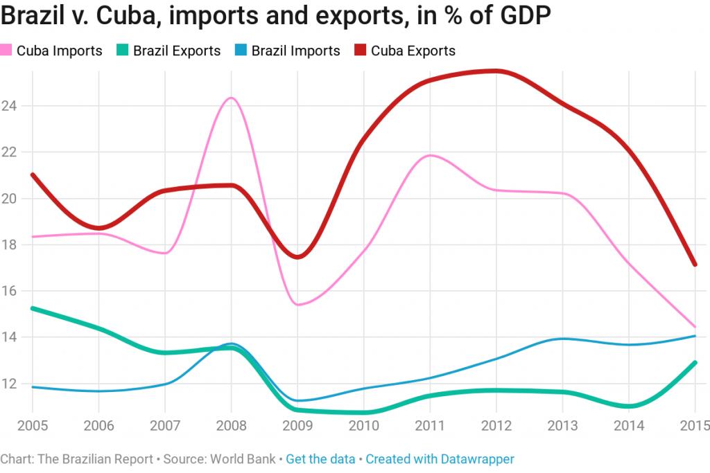 brazil vs cuba exports imports