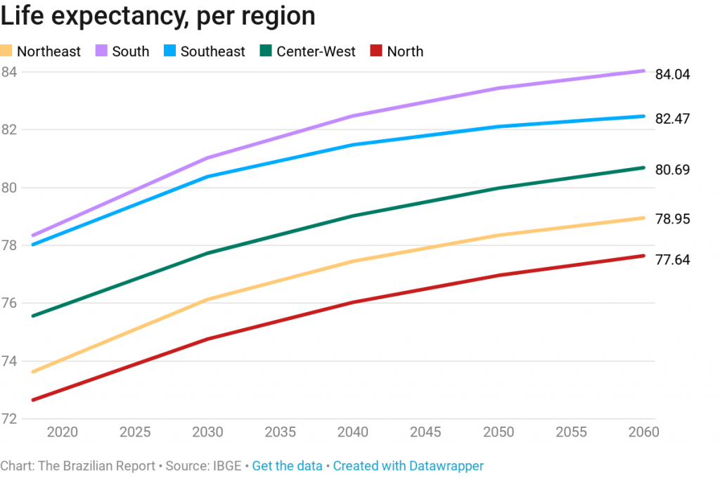 brazil's population life expectancy