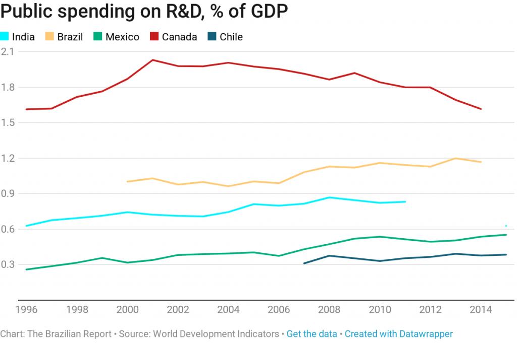 innovation r&d spending country brazil
