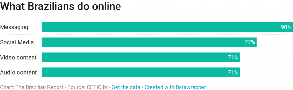 How Brazilians connect to the internet