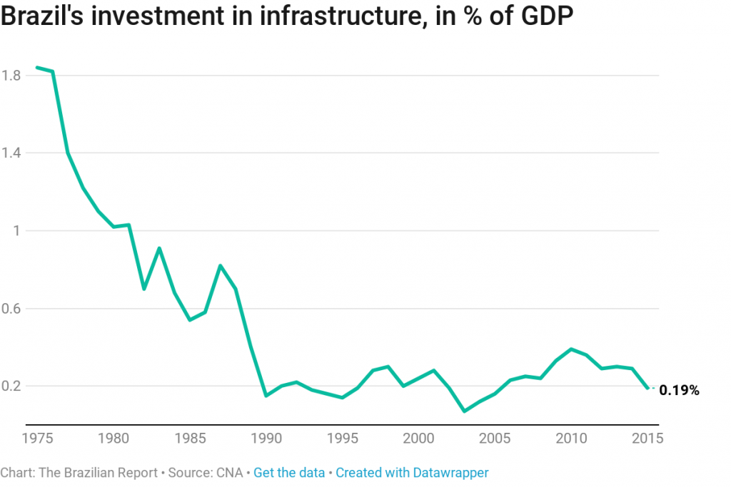 investments infrastructure