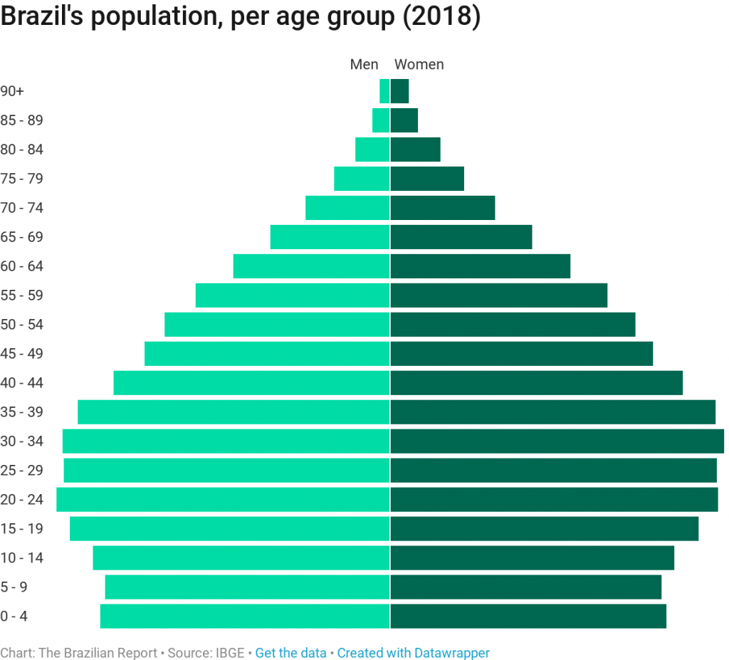 what will brazil s population look like in 2060 the brazilian report