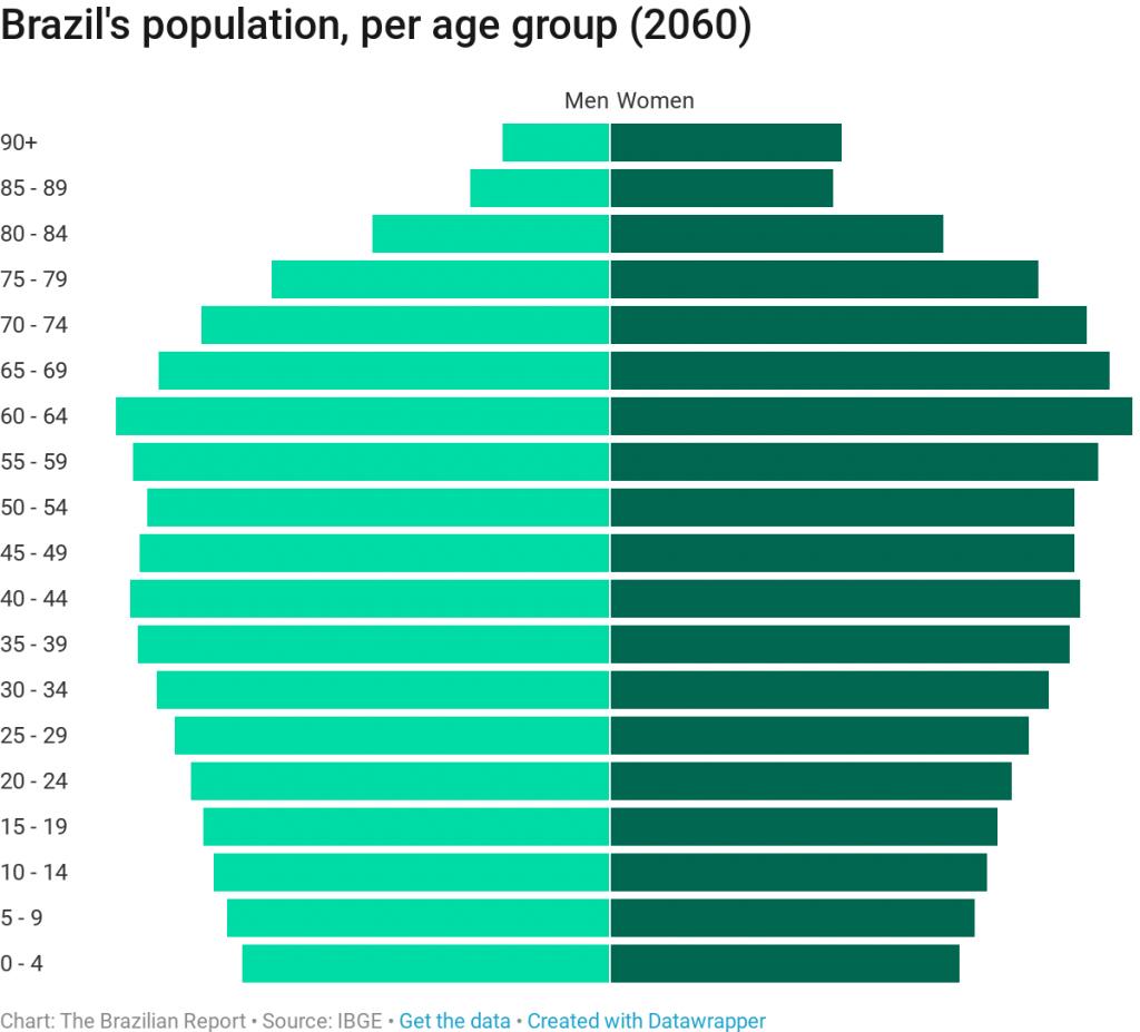 brazil's population 2060