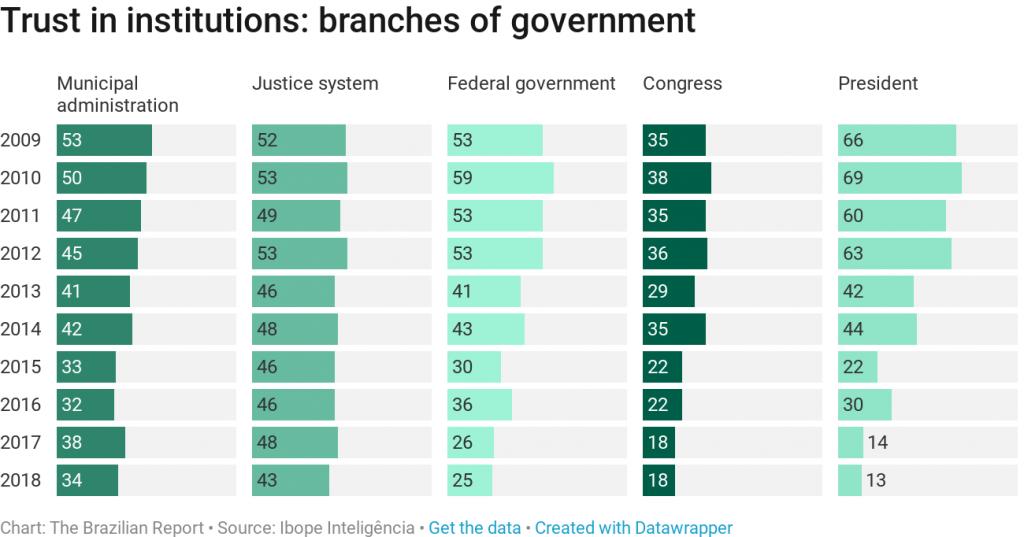 brazilian crisis representation mistrust democratic institutions