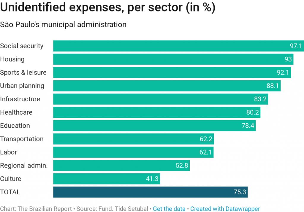brazil public spending deficit budget recession