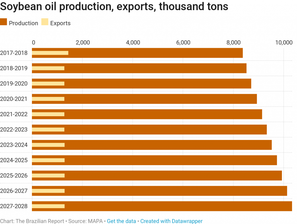 brazil grains soybeans production agribusiness plantations ruralists oil