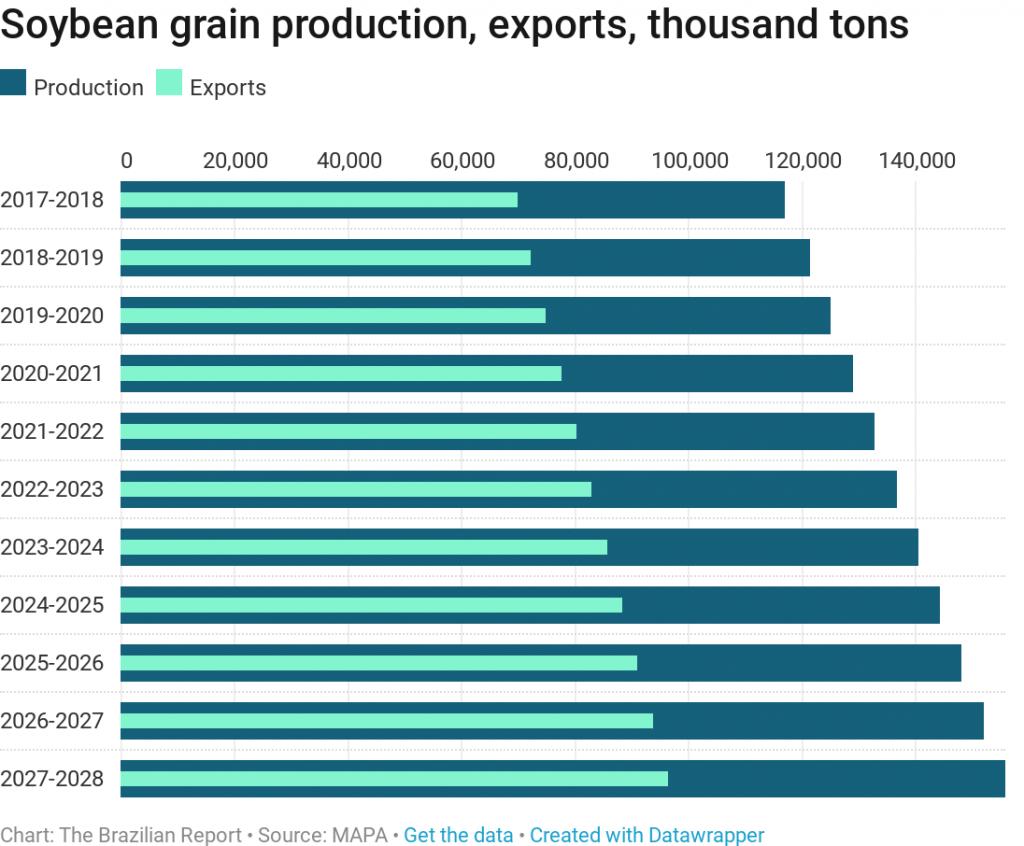 brazil grains soybeans production agribusiness plantations ruralists