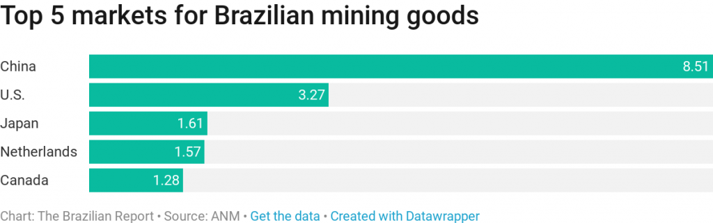 A look into Brazil's mining industry