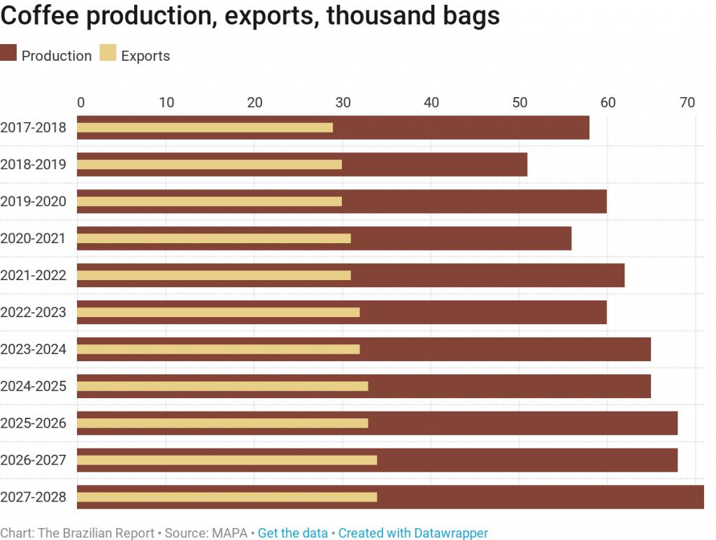 brazil grains soybeans production agribusiness plantations ruralists oil corn brazilian coffee