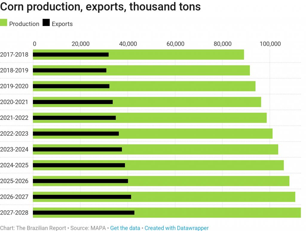 brazil grains soybeans production agribusiness plantations ruralists oil corn
