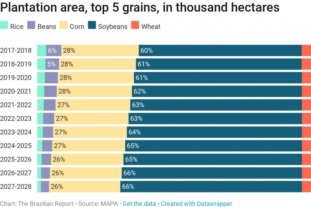 brazil grains soybeans production agribusiness plantations