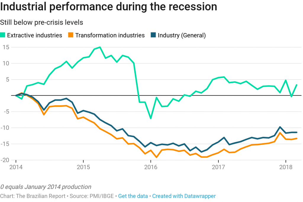 brazil industry 4.0 industrial output economic crisis recession