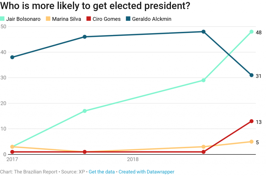 jair bolsonaro polls brazil election 2018 president