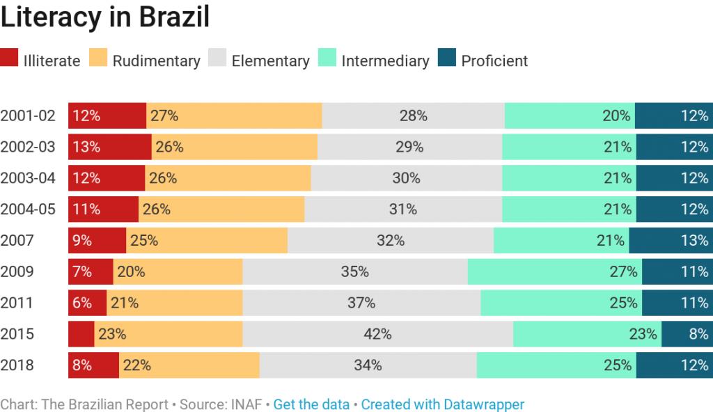 brazilian readers