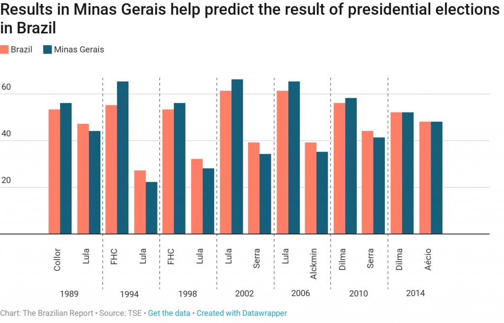minas gerais vs brazil brazil's presidency