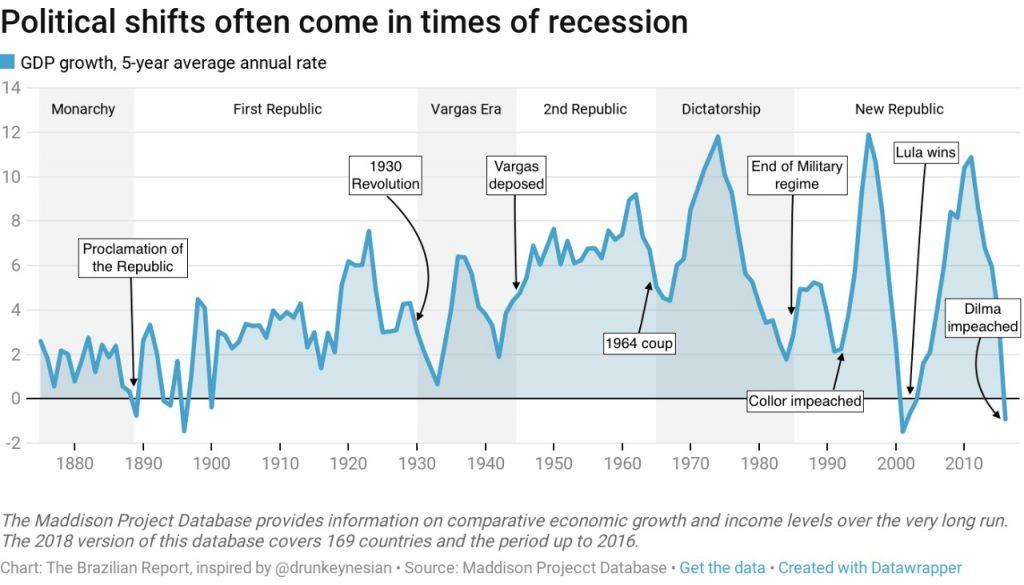 recessions ruptures brazil