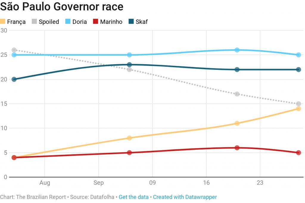 São Paulo governor race 2018 election