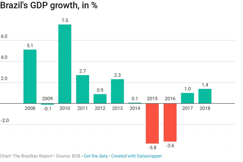 brazil gdp recession