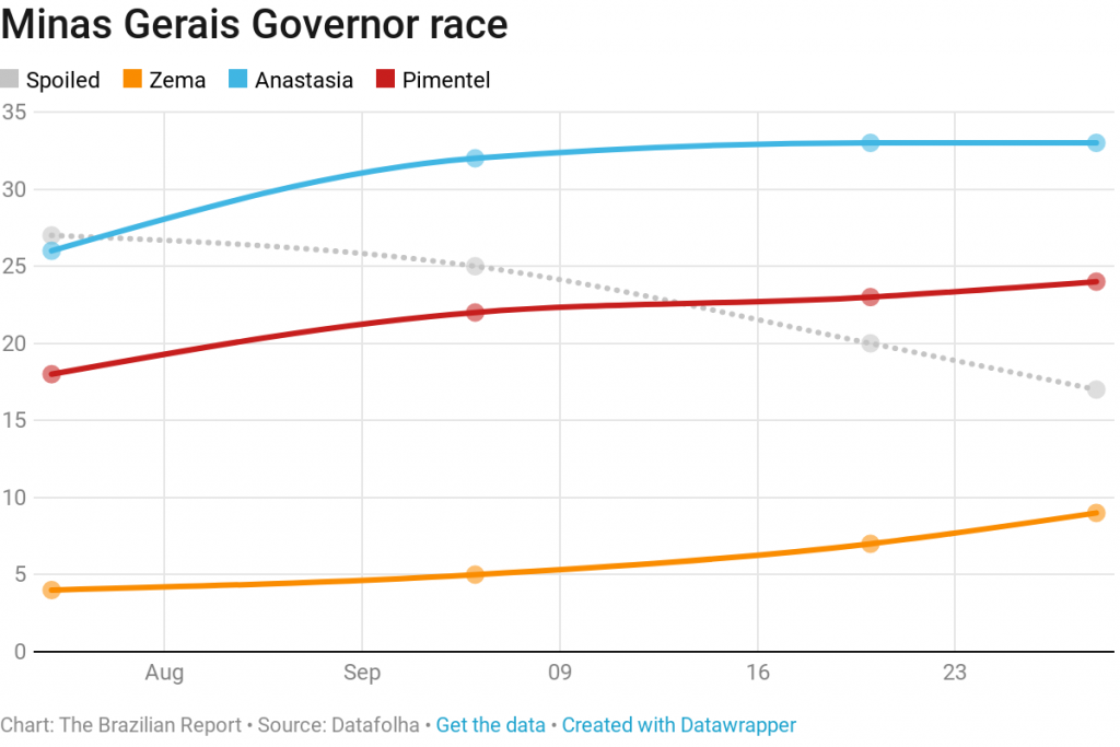 Minas Gerais governor race 2018 election
