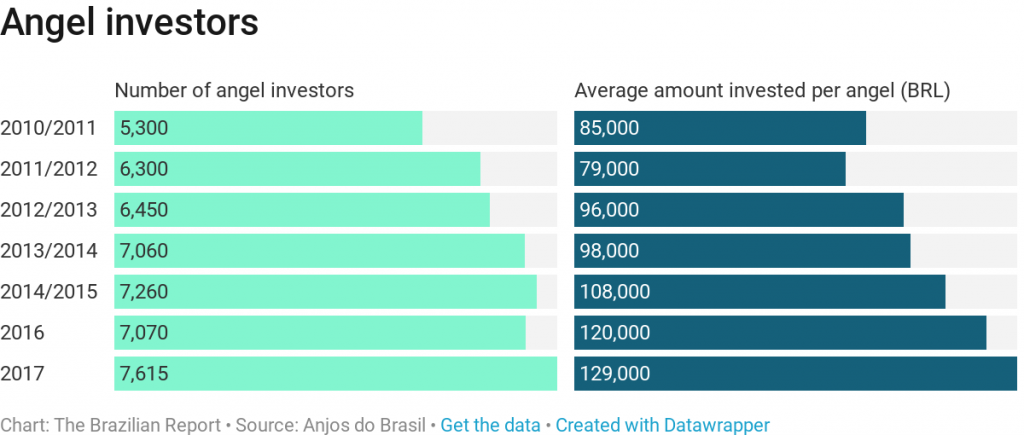 angel investment brazil startups unicorns 99 nubank pagseguro