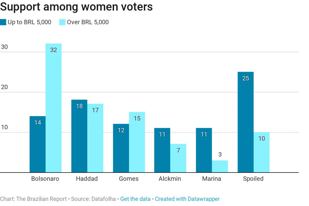 women bolsonaro fascist electino 2018 brazil