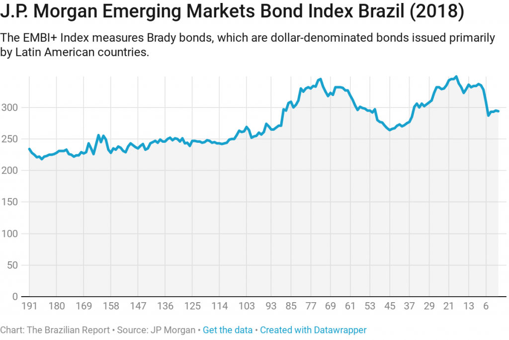 How does Brazil measure up to other emerging markets?
